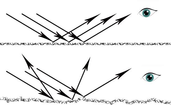 Oben: Glanz entsteht durch eine spiegelglatte Oberfläche <br> Unten: Eine rauhe Oberfläche wirkt matt.